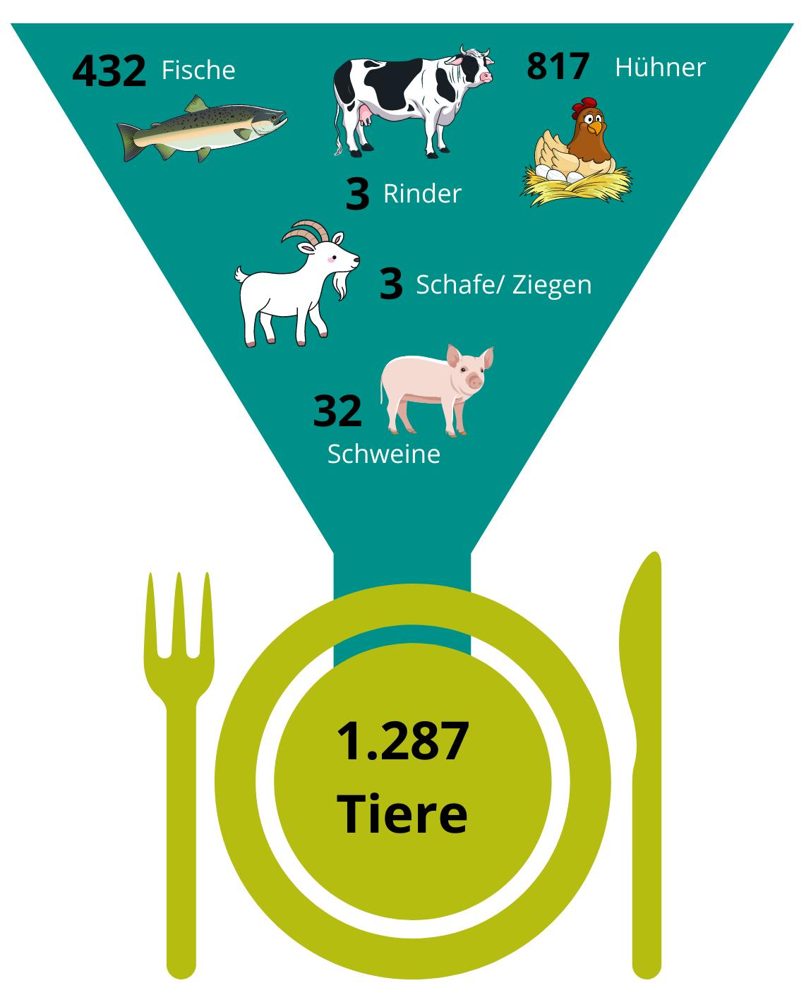 Ein*e durchschnittliche Österreicher*in verspeist im Laufe seines*ihres Lebens 1.287 Tiere