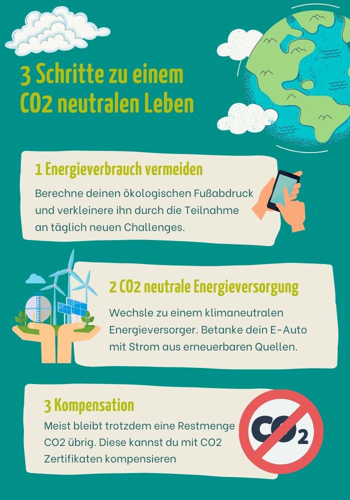 3 Schritte zum CO2 neutralen Leben