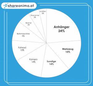 Übersicht über Gegenstände die es bei Shareonimo zum Ausleihen gibt