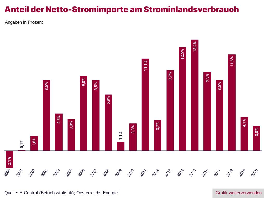 Anteil der Netto-Stromimporte